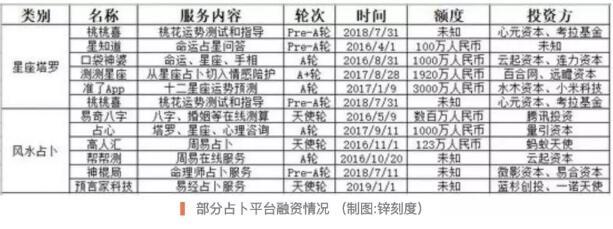 """网络算命骗局花式""""割韭菜"""",占卜10分钟收入60万! 第2张"""
